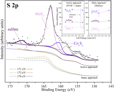 Quantification of the sulfidation extent of Mo in CoMo HDS catalyst