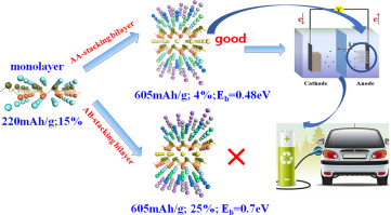 The good performance of bilayer β-antimoneneas an anode material for