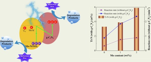 Inhibition of charge recombination of NiTiO3 photocatalyst ... on