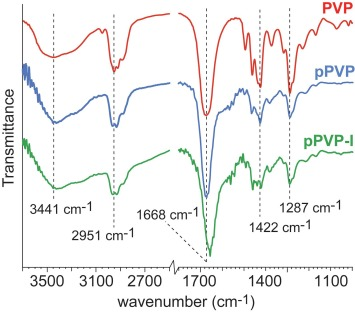 Iodine Complexed Poly Vinyl Pyrrolidone Plasma Polymers As Broad Spectrum Antiseptic Coatings Sciencedirect