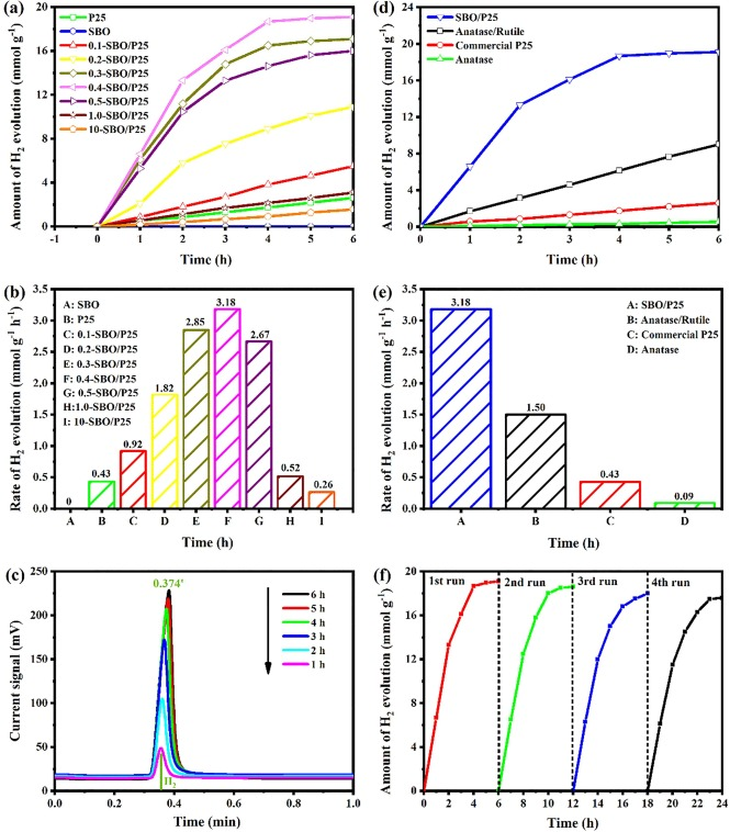 Photocatalytic Removal Of Mb And Hydrogen Evolution In Water By Sr0 6bi0 305 2bi2o7 Tio2 Heterostructures Under Visible Light Irradiation Sciencedirect