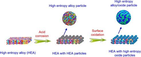 Defect Rich Feconipb Feconi 3o4 X High Entropy Composite Nanoparticles For Oxygen Evolution Reaction Impact Of Surface Activation Sciencedirect