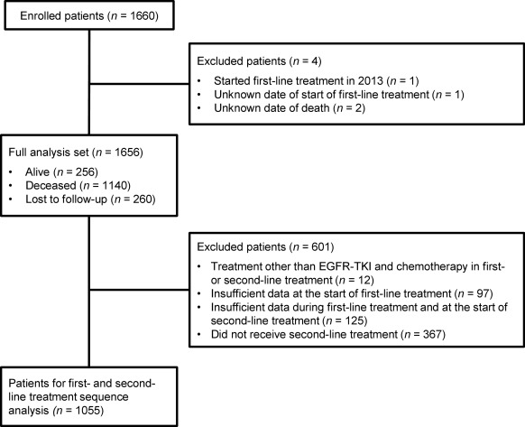 Real world treatment and outcomes in EGFR mutation-positive