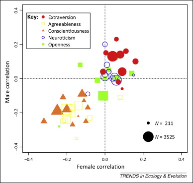 Female extra pair mating adaptation or genetic constraint the scatterplot shows male and female correlation coefficients between infidelity lack of relation exclusivity and the big ccuart Choice Image