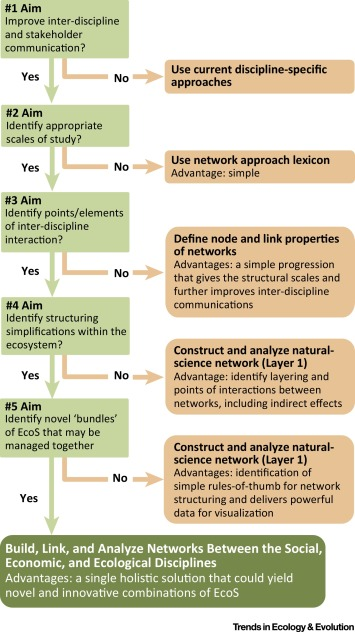 Networking Our Way to Better Ecosystem Service Provision - ScienceDirect