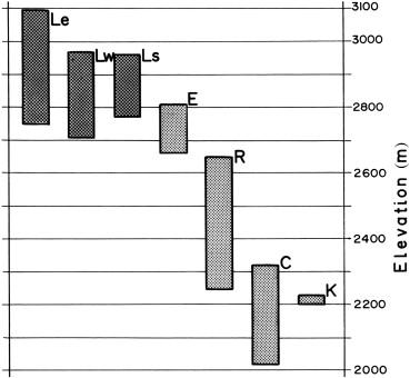 Biogeomorphological influence of slope processes and sedimentology ...