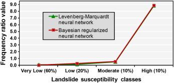 Landslide susceptibility assessment in the Hoa Binh province