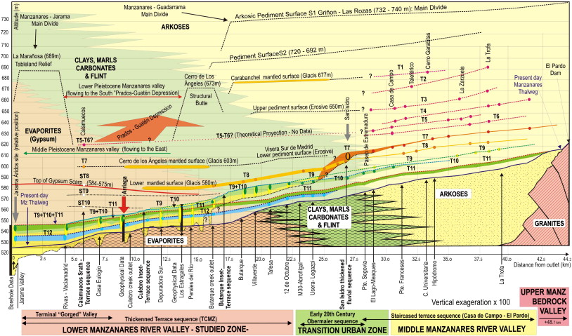 Stratigraphy Of The Arriaga Palaeolithic Sites Implications
