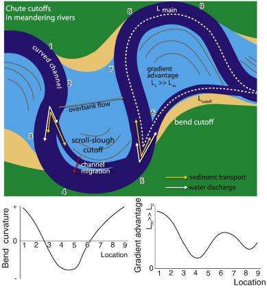 River Meander Diagram 100 Images River Cliffs The Textbook