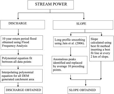 Controls On Morphological Variability And Role Of Stream