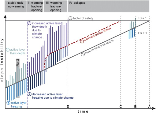 Interaction Of Thermal And Mechanical Processes In Steep Permafrost