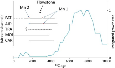 Sediment transport during recent cave flooding events and growth periods based on 14c ages without adjustment for dead c contribution for stalagmites from intermittently active stream channels in the three ccuart Gallery