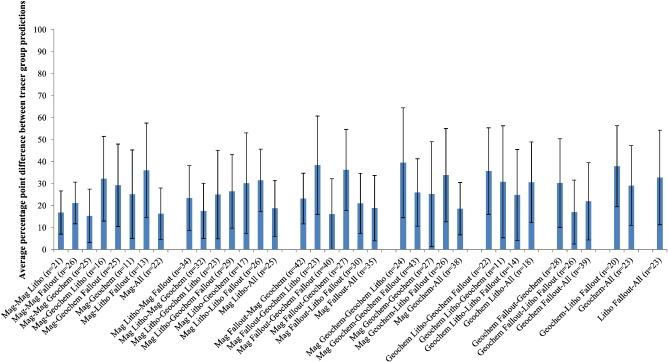 The uncertainties associated with sediment fingerprinting