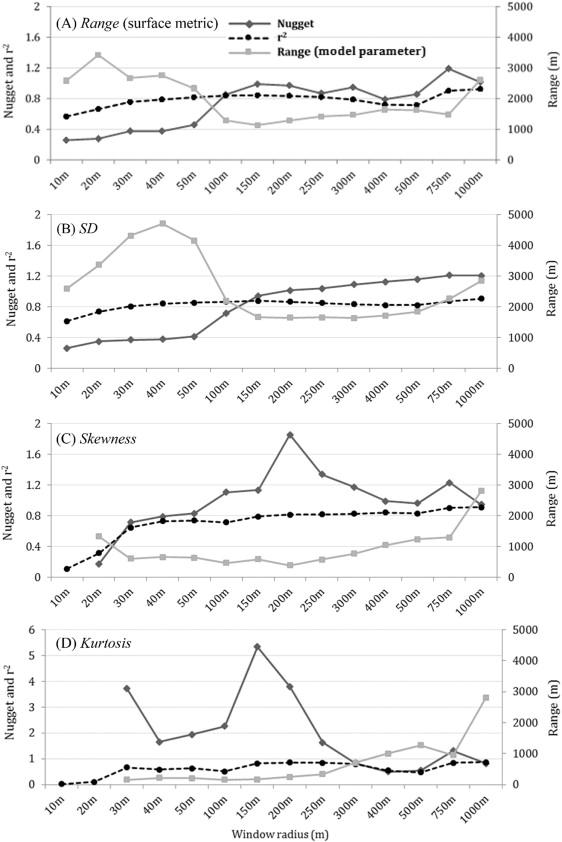 Measuring floodplain spatial patterns using continuous