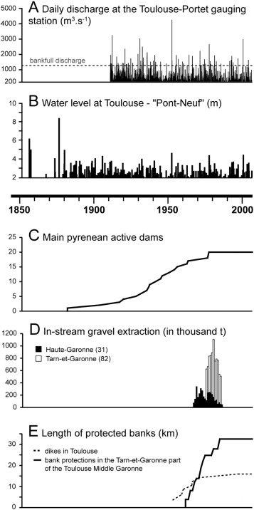 Evolutionary trajectory of channel planforms in the middle Garonne
