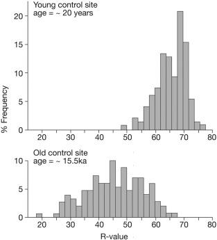 Schmidt-hammer exposure-age dating