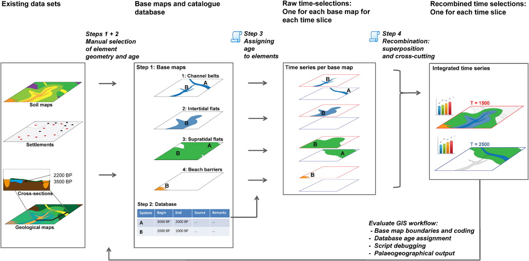 A New Gis Approach For Reconstructing And Mapping Dynamic Late