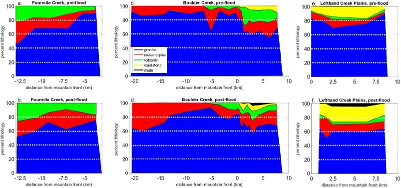 Bedrock erosion and changes in bed sediment lithology in