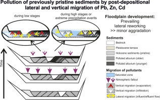 Migration of risk elements within the floodplain of the