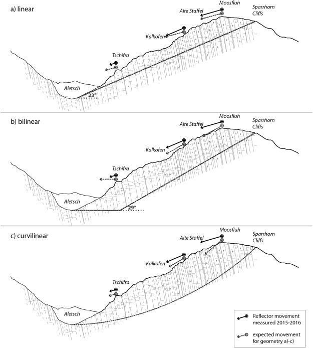 Paraglacial History And Structure Of The Moosfluh Landslide 1850