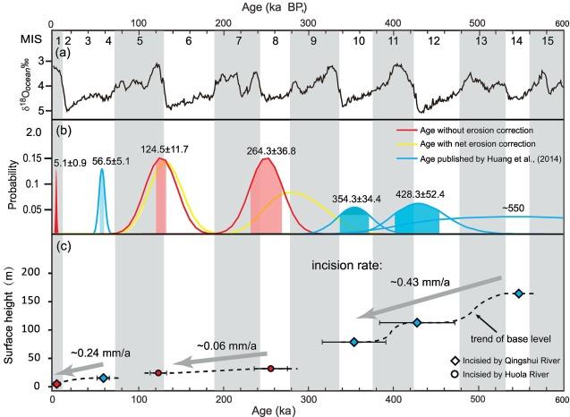 Alluvial plains formation in response to 100-ka glacial–interglacial