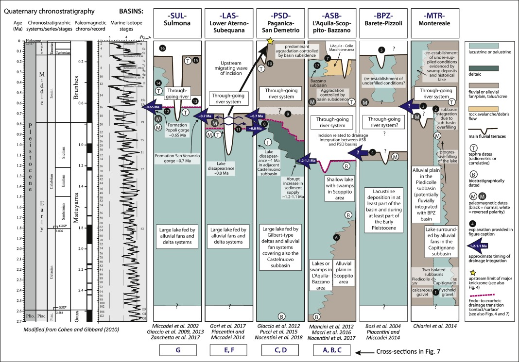 Dynamics Isola Della Scala transient landscape and stratigraphic responses to drainage