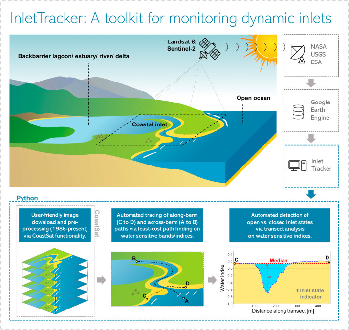 Inlettracker An Open Source Python Toolkit For Historic And Near Real Time Monitoring Of Coastal Inlets From Landsat And Sentinel 2 Sciencedirect