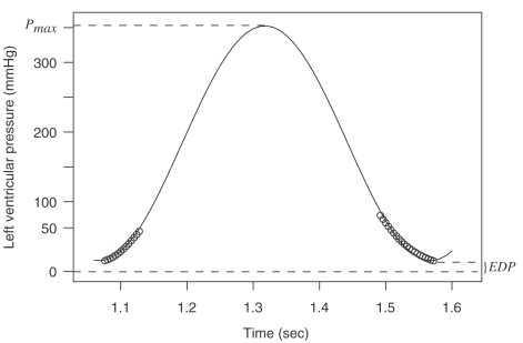 5 Linear And Non Linear Regression Methods In Epidemiology And