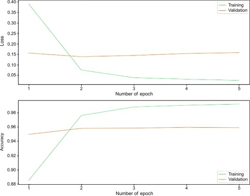 Multilayer Perceptron - an overview | ScienceDirect Topics