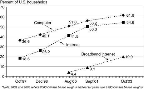 Innovative Conduct in Computing and Internet Markets