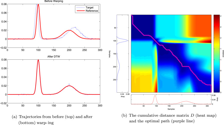 Constrained selective dynamic time warping of trajectories