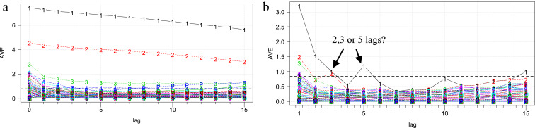 On the structure of dynamic principal component analysis used in