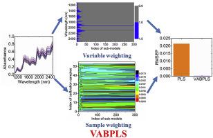 A novel multivariate calibration method based on variable