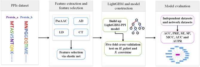 Try These Lightgbm Cross Validation {Mahindra Racing}