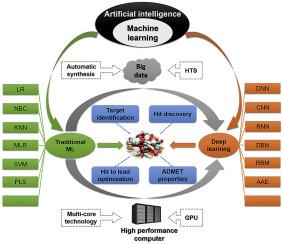 Artificial Intelligence Facilitates Drug Design In The Big Data Era Sciencedirect