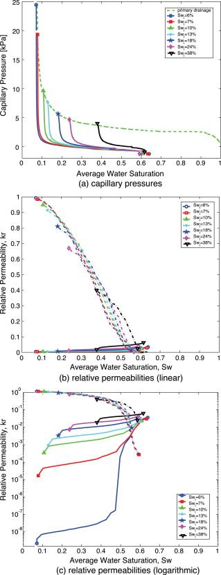 Drainage imbibition relative permeability relationships dating