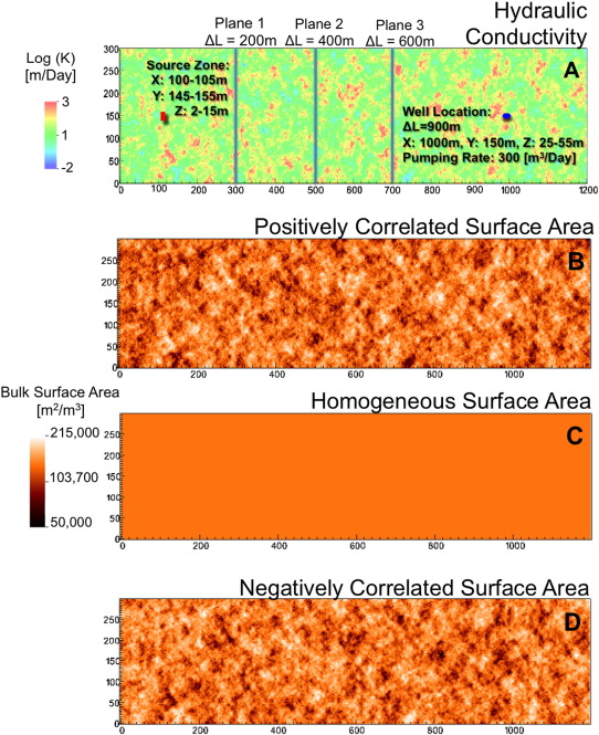 The effects of physical and geochemical heterogeneities on