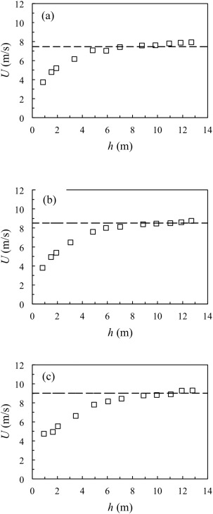 Free Fall Of Water Drops In Laboratory Rainfall Simulations