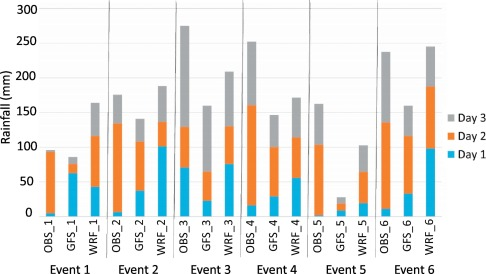 Performance evaluation of WRF for extreme flood forecasts in