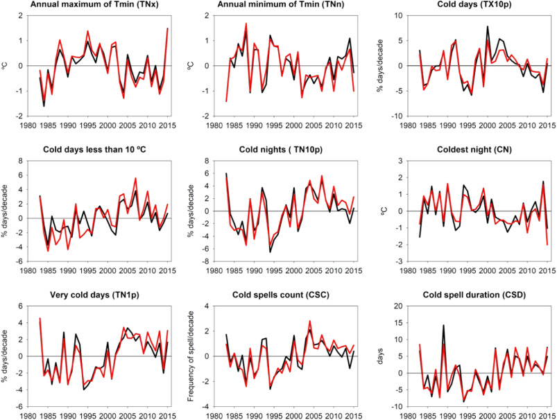 Daily Temperature Extremes Over Egypt Spatial Patterns