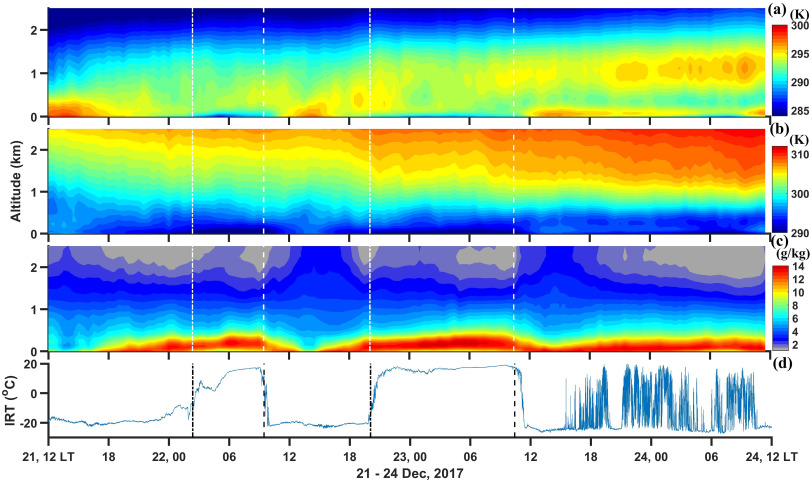 On The Analysis Of Ground Based Microwave Radiometer Data During Fog Conditions Sciencedirect