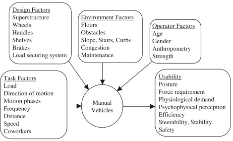 Pushing and pulling carts and two-wheeled hand trucks - ScienceDirect