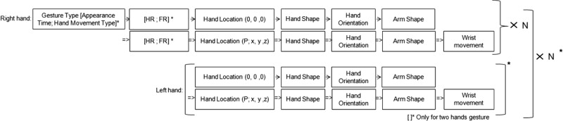 A taxonomy and notation method for three-dimensional hand