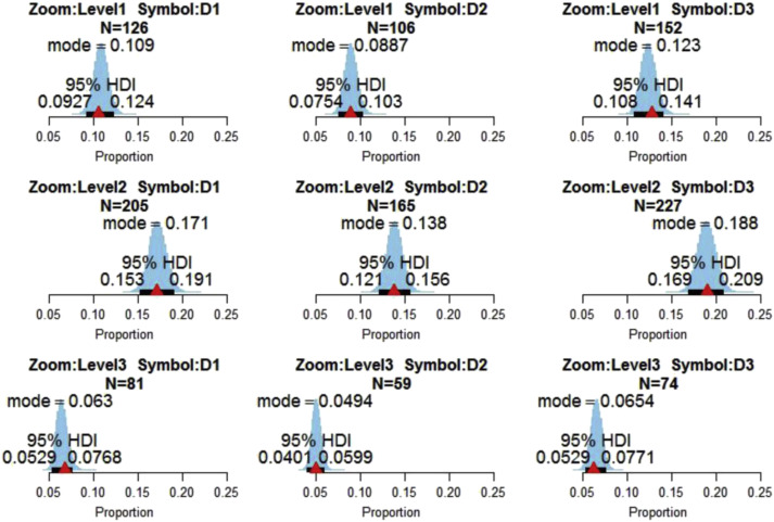 Weather Display Symbology Affects Pilot Behavior And