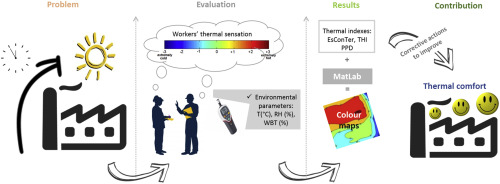 A new simplified model for evaluating thermal environment and