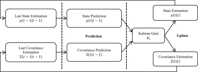 Gesture recognition for human-robot collaboration: A review