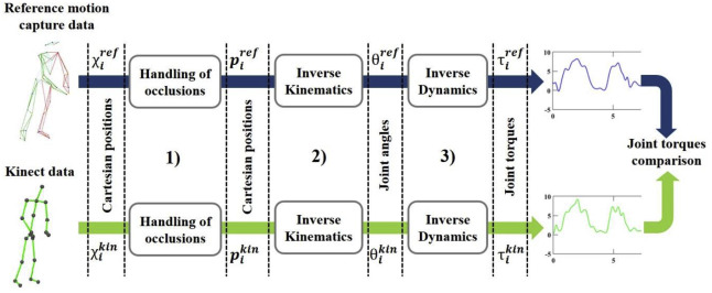 Inverse dynamics based on occlusion-resistant Kinect data: Is it