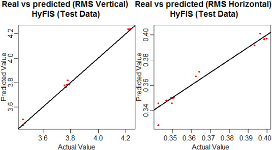 Artificial intelligence models for predicting the performance of