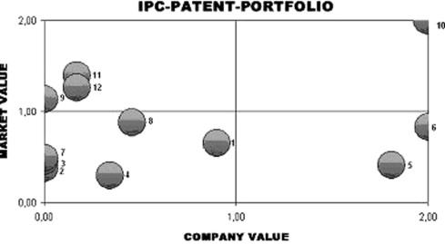 SME tailor-designed patent portfolio analysis - ScienceDirect