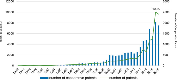 Analysis of the patent cooperation network in global artificial ...